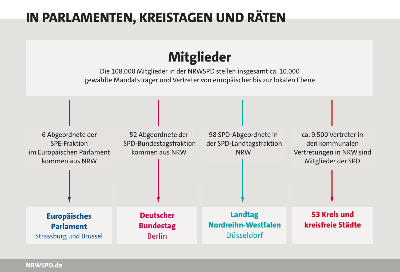 Grafik: Die einhundertelftausend Mitglieder der NRWSPD stellen insgesamt circa zehntausend gewählte Mandatsträger und Vertreter von europäischer bis zur lokalen Ebene. Darunter 4 Abgeordnete der SPE-Fraktion im Europäischen Parlament, 41 Abgeordnete der SPD-Bundestagsfraktion, 69 Abgeordnete der SPD-Landtagsfraktion NRW und circa 9500 kommunale Vertreter in 53 Kreisen und kreisfreien Städten