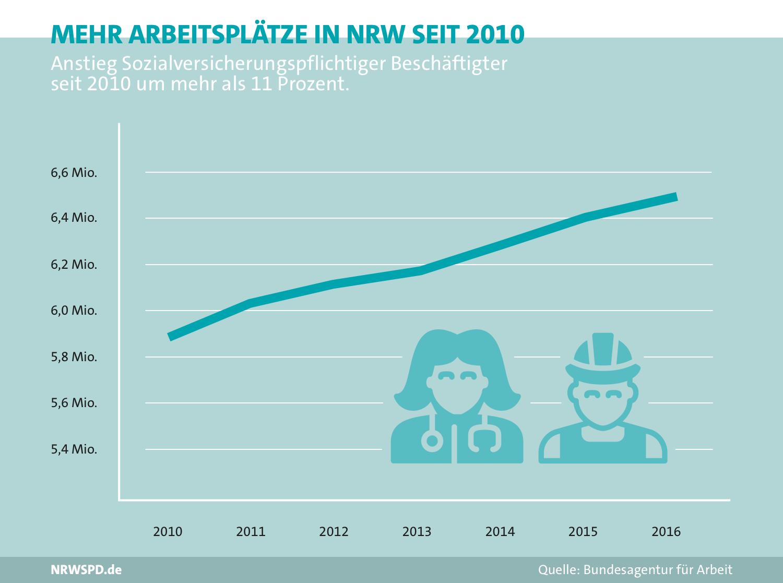 Diagramm zu Arbeitsplätzen in NRW seit 2010. 2010 rund 5,9 Millionen sozialversicherungspflichtiger Beschäftigter, 2016 rund 6,5 Millionen. Steigerung um mehr als 11%