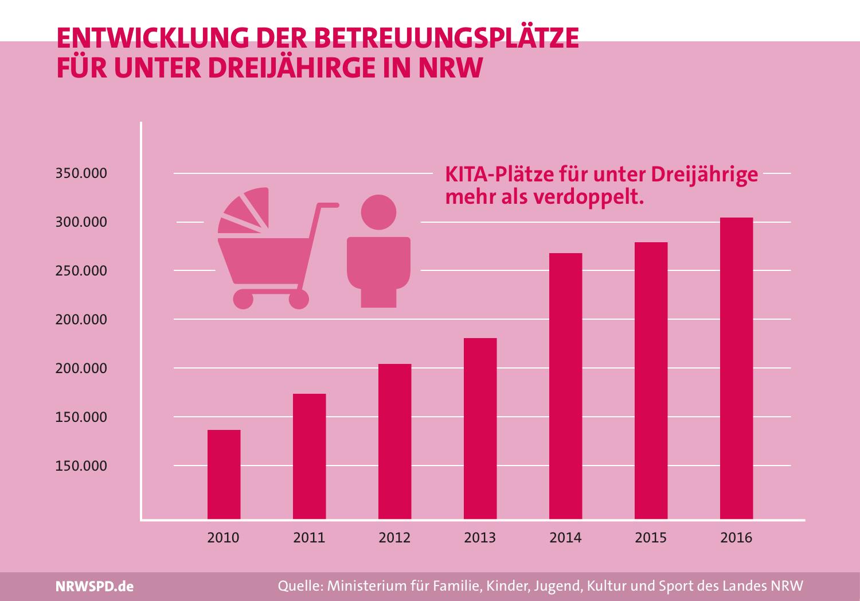 Balkendiagramm zur Entwicklung der Betreuungsplätze für unter dreijährige in NRW. 2010 rund 130.000 2016 rund 310.000
