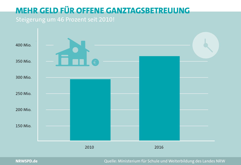 Balkendiagramm zur Finanzierung der Ganztagsbetreuung. 2010 standen knapp 300 Millionen Euro zur Verfügung, 2016 rund 360 Millionen Euro. Entspricht einer Steigerung um 46%