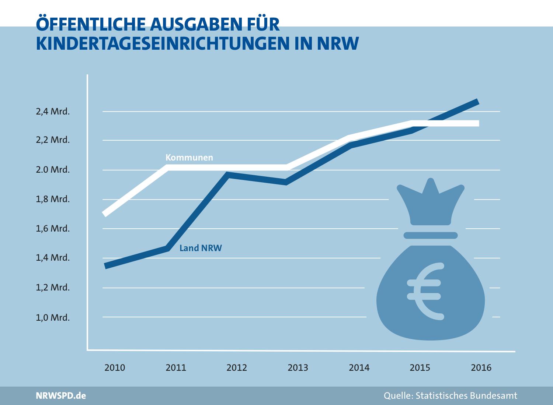 Diagramm zu den öffentlichen Ausgaben für Kindertageseinrichtungen in NRW. 2010 durch das Land rund 1,35 Milliarden Euro und durch die Kommunen rund 1,7 Milliarden Euro. im Jahr 2016 rund 2,45 Milliarden Euro durch das Land und rund 2,3 Milliarden durch die Kommunen