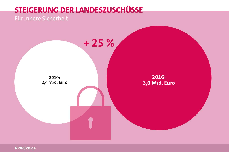 Grafik zu den Landeszuschüssen für Innere Sicherheit. 2010 betrugen sie 2,4 Milliarden Euro, 2016 3,0 Milliarden Euro. Steigerung um 25%