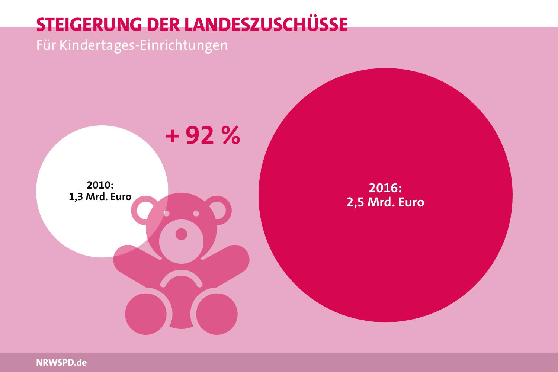 Grafik zu den Landeszuschüssen für Kindertages-Einrichtungen. 2010 1,3 Milliarden Euro, 2016 2,5 Milliarden Euro. Dies ist eine Steigerung von 92%