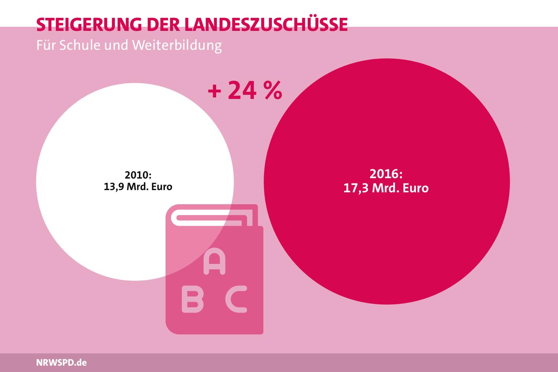 Grafik zur Steigerung der Landeszuschüsse für Schule und Weiterbildung. 2010 betrugen die Zuschüsse 13,9 Milliarden Euro, 2016 17,3 Milliarden Euro. Dies ist eine Steigerung um 24%