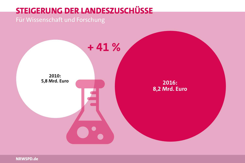 Grafik zur Steigerung der Landeszuschüsse für Wissenschaft und Forschung. 2010 bei 5,8 Milliarden Euro, 2016 bei 8,2 Milliarden Euro. Dies ist eine Steigung um 41%