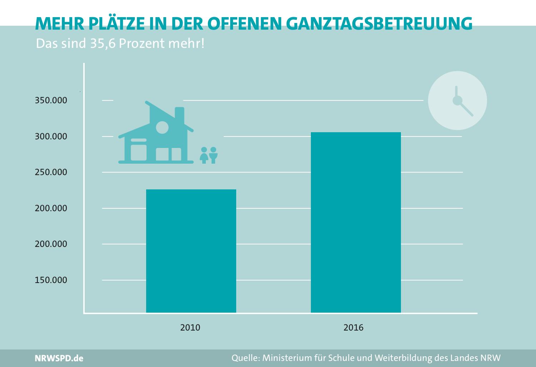Grafik zu den Plätzen der offenen Ganztagsbetreuung. 2010 rund 230.000, 2016 rund 305.000. Steigerung um 35,6%
