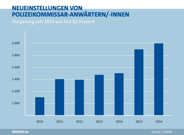 Grafik zu Neueinstellungen von Polizeikommissar-Anwälten/-innen. 2010 1.100, 2016 2.000. Steigerung um fast 82%