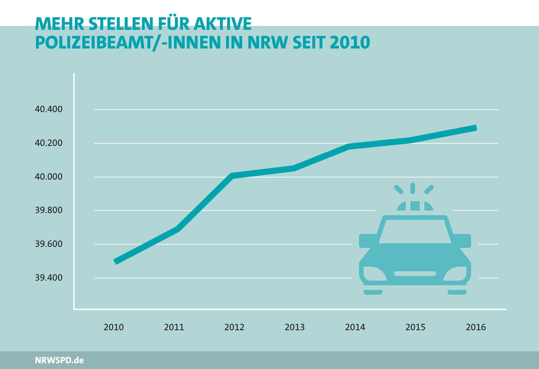 Grafik zu Stellen für aktive Polizeibeamte/-innen. 2010 rund 39.500, 2016 rund 40.300