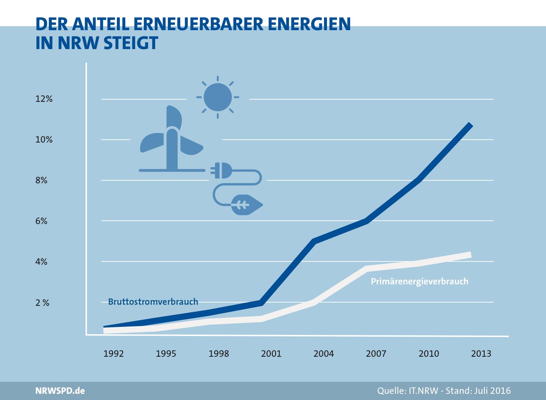 Grafik zum Anteil erneuerbarer Energien in NRW. Am Bruttostromverbrauch stieg der Anteil von 0% 1992 auf rund 11% 2013 und am Primärenergieverbrauch von 0% 1992 auf rund 4,1% 2013