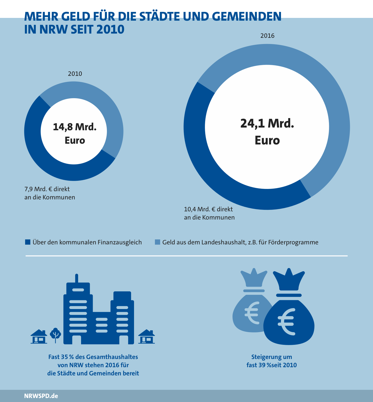 Grafik zu dem erhaltenen Geld der Städte und Gemeinden. 2010 rund 14,8 Milliarden Euro zu rund 55% über den kommunalen Finanzausgleich. 2016 24,1 Milliarden Euro zu rund 60% aus dem Landeshaushalt. Fast 35% des Gesamthaushaltes von NRW stehen 2016 für die Städte und Gemeinden bereit. Dies war eine Steigerung um fast 39% seit 2010