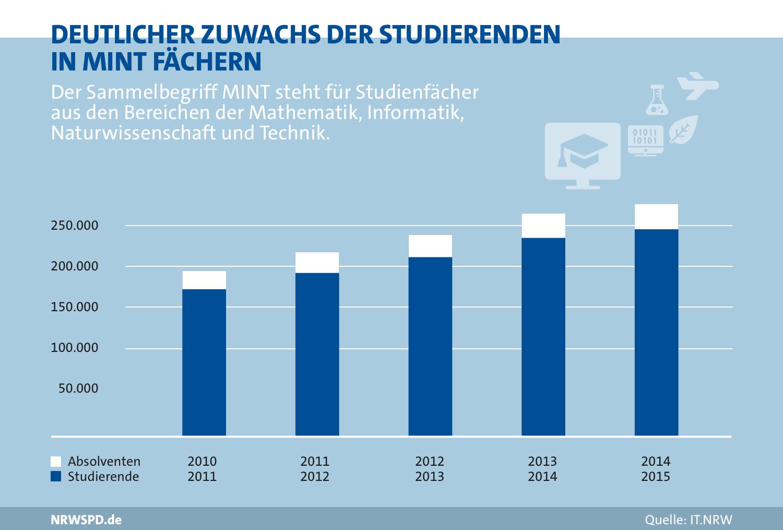 Balkendiagramm zur Anzahl der Studierenden in MINT-Fächern. Zahl von 2010 bis 2015 kontinuierlich gestiegen von rund 170.000 Studierenden und rund 25.000 Absolventen 2010 auf rund 290.000 Studierende und rund 35. Absolventen