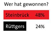 48 Prozent sehen Steinbrück als Sieger des TV-Duells