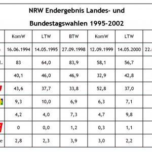 Übersicht NRW Endergebis Landes- und Bundestagswahlen 1995-2002