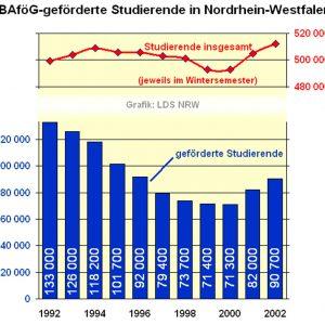Statitik der Bafög-geförderten Studierenden in Nordrhein-Westfalen