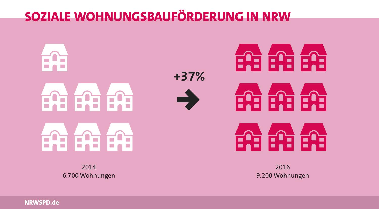 Grafik zur sozialen Wohnungsbauförderung in NRW diese ist von 6.700 Wohnungen im Jahr 2014 um 37% auf 9.200 Wohnungen im Jahr 2016